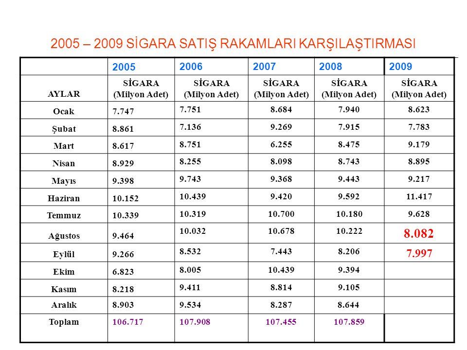 2005 – 2009 SİGARA SATIŞ RAKAMLARI KARŞILAŞTIRMASI
