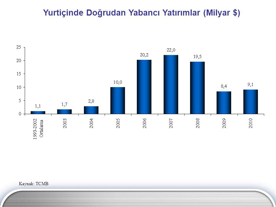 Yurtiçinde Doğrudan Yabancı Yatırımlar (Milyar $)
