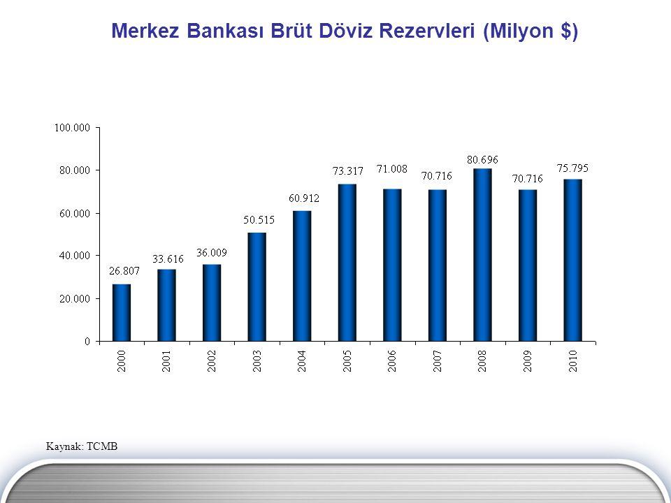Merkez Bankası Brüt Döviz Rezervleri (Milyon $)