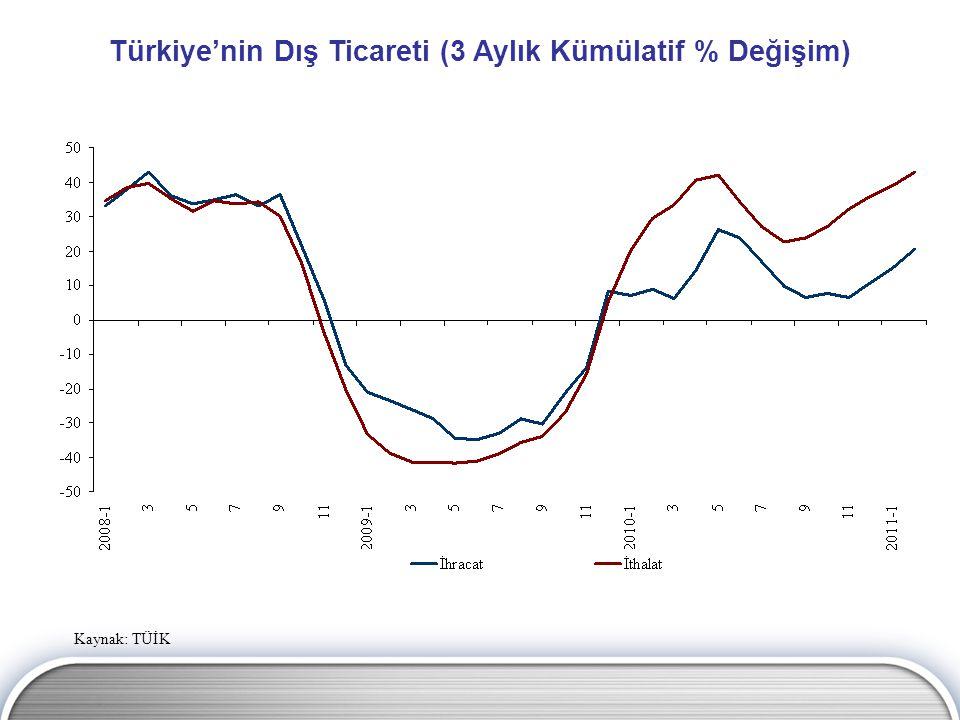 Türkiye'nin Dış Ticareti (3 Aylık Kümülatif % Değişim)