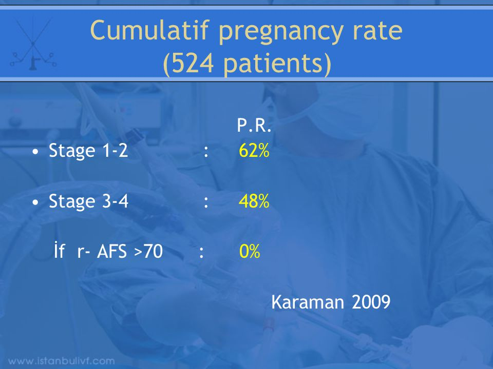 Cumulatif pregnancy rate (524 patients)