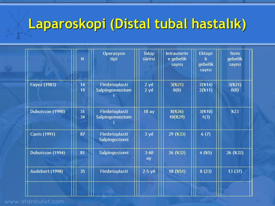 Laparoskopi (Distal tubal hastalık)