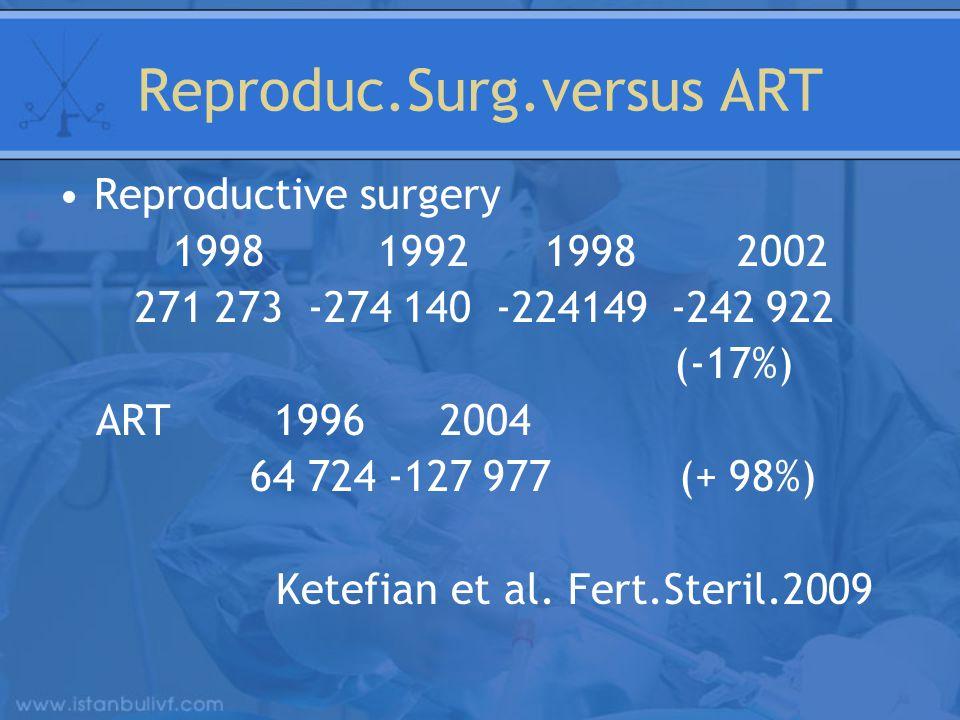 Reproduc.Surg.versus ART