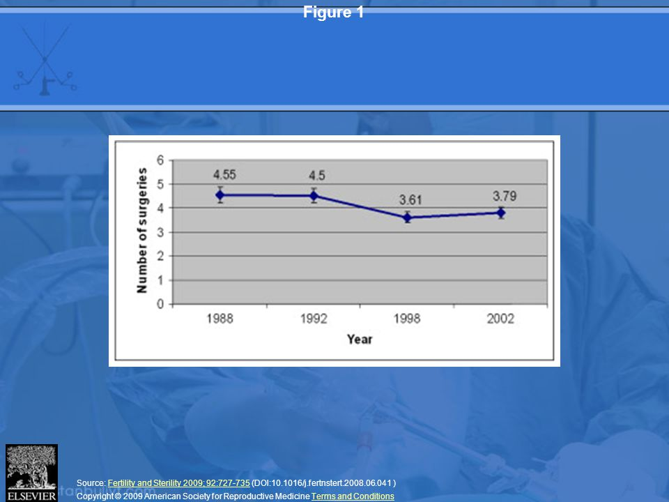 Figure 1 The total number of inpatient reproductive surgeries performed per 1000 females aged 15–45, 1988–2002.