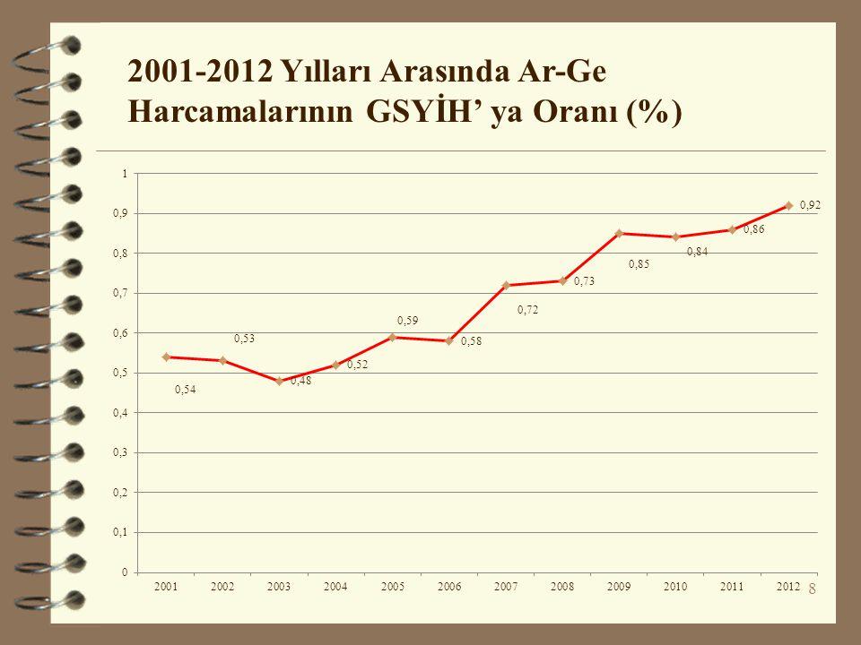 2001-2012 Yılları Arasında Ar-Ge Harcamalarının GSYİH' ya Oranı (%)
