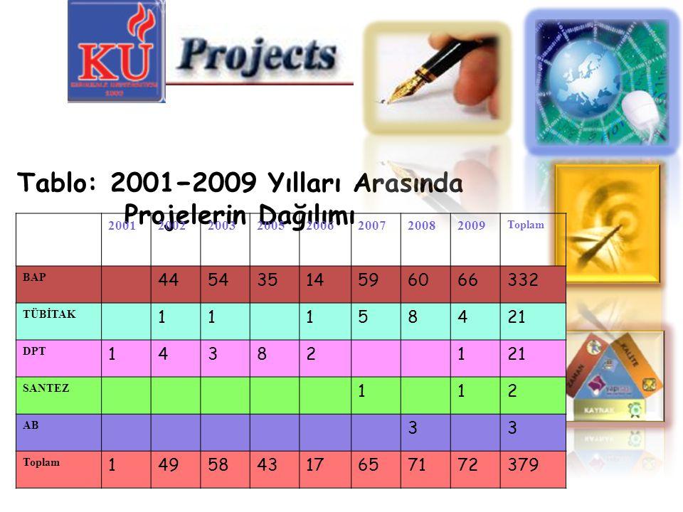 Tablo: 2001−2009 Yılları Arasında Projelerin Dağılımı