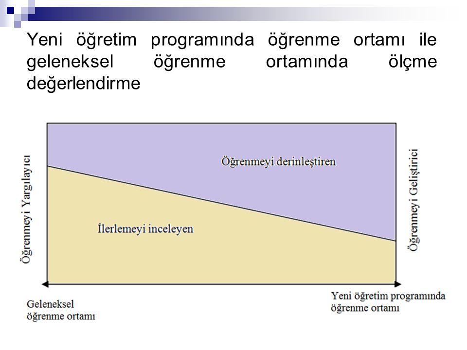 Yeni öğretim programında öğrenme ortamı ile geleneksel öğrenme ortamında ölçme değerlendirme
