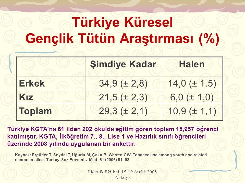 Türkiye Küresel Gençlik Tütün Araştırması (%)