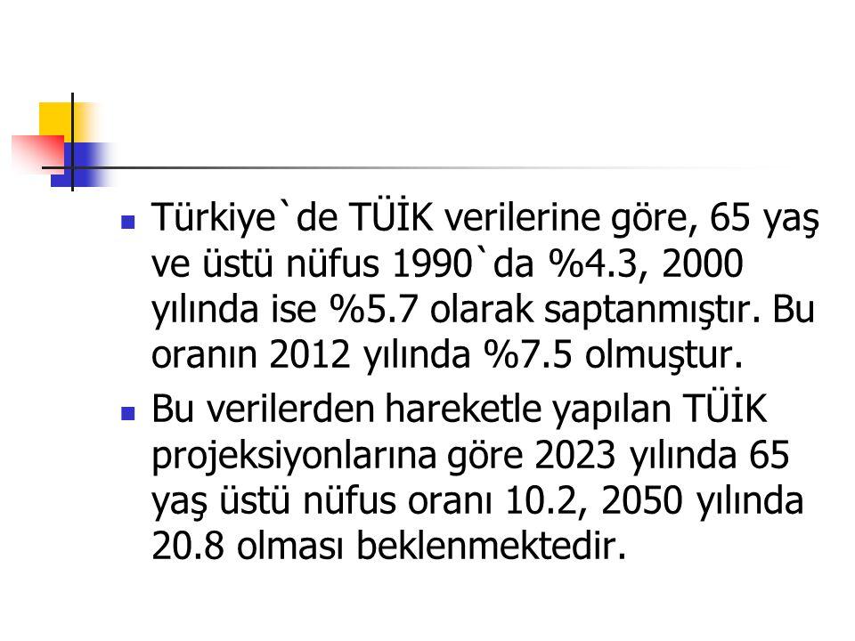 Türkiye`de TÜİK verilerine göre, 65 yaş ve üstü nüfus 1990`da %4