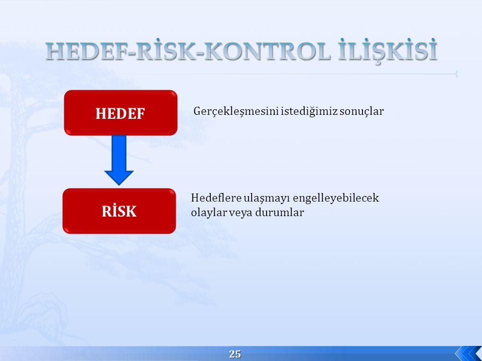 HEDEF-RİSK-KONTROL İLİŞKİSİ