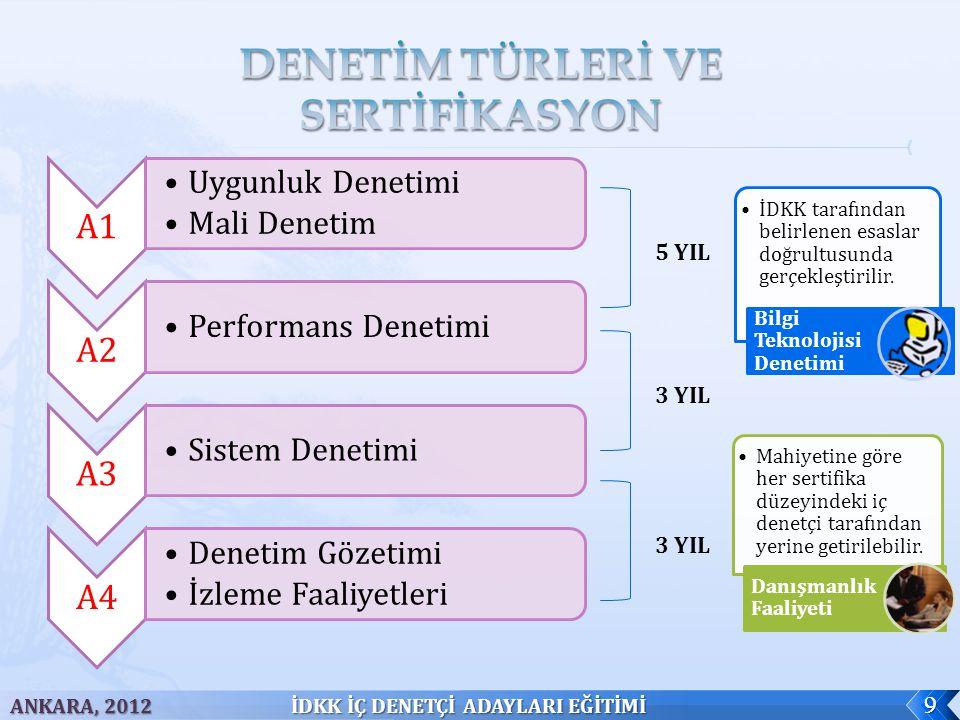 DENETİM TÜRLERİ VE SERTİFİKASYON