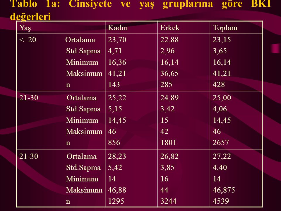 Tablo 1a: Cinsiyete ve yaş gruplarına göre BKİ değerleri