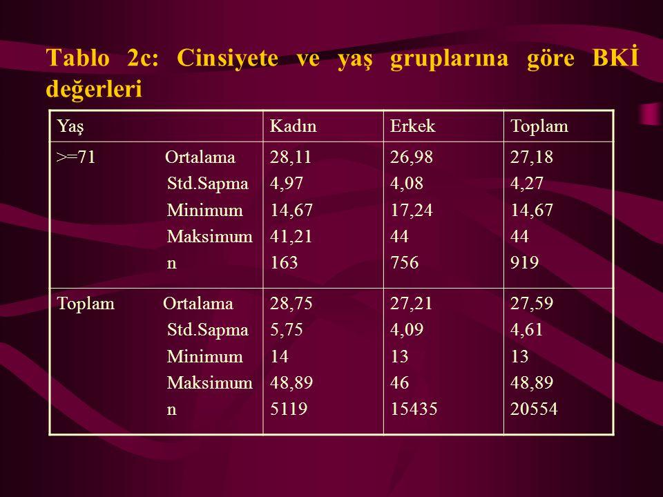 Tablo 2c: Cinsiyete ve yaş gruplarına göre BKİ değerleri