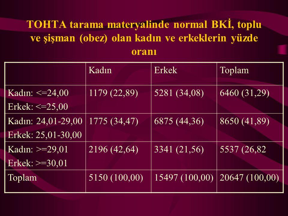 TOHTA tarama materyalinde normal BKİ, toplu ve şişman (obez) olan kadın ve erkeklerin yüzde oranı