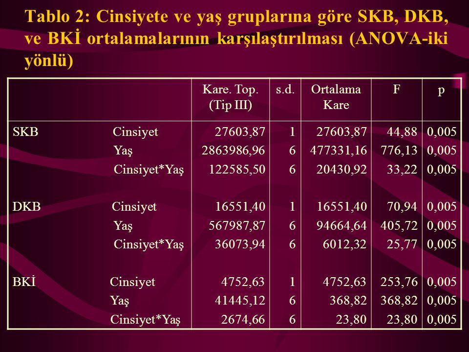 Tablo 2: Cinsiyete ve yaş gruplarına göre SKB, DKB, ve BKİ ortalamalarının karşılaştırılması (ANOVA-iki yönlü)