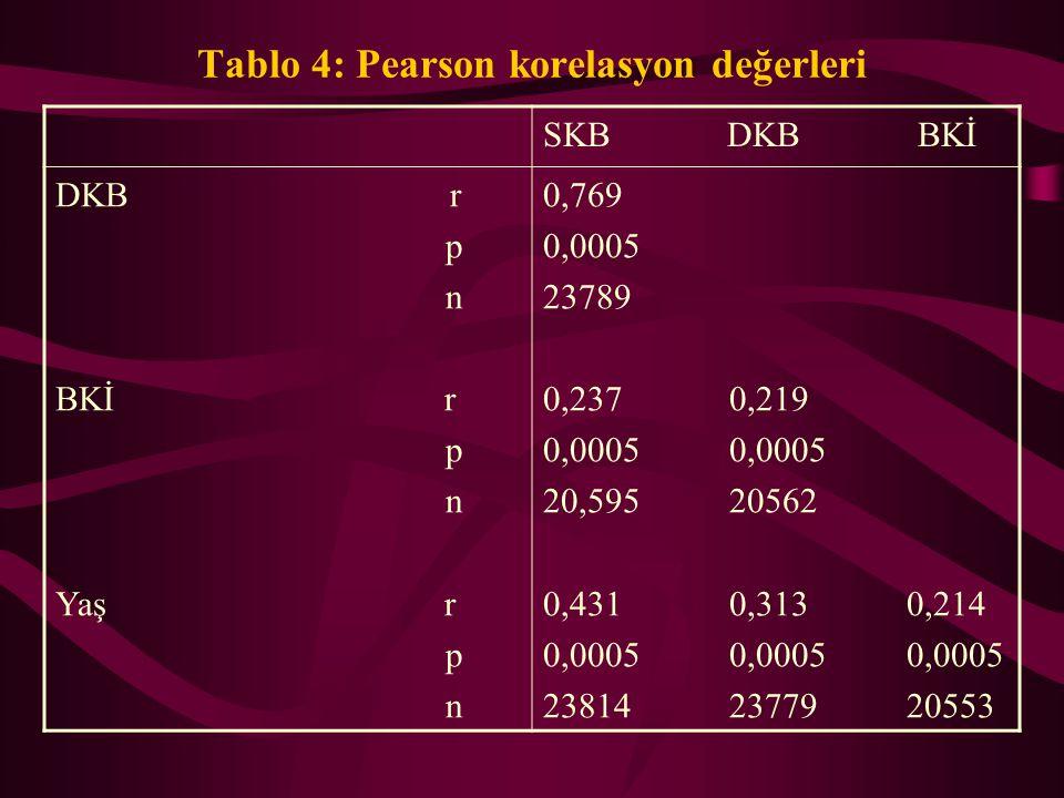 Tablo 4: Pearson korelasyon değerleri