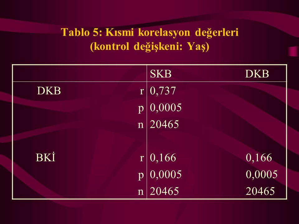 Tablo 5: Kısmi korelasyon değerleri (kontrol değişkeni: Yaş)