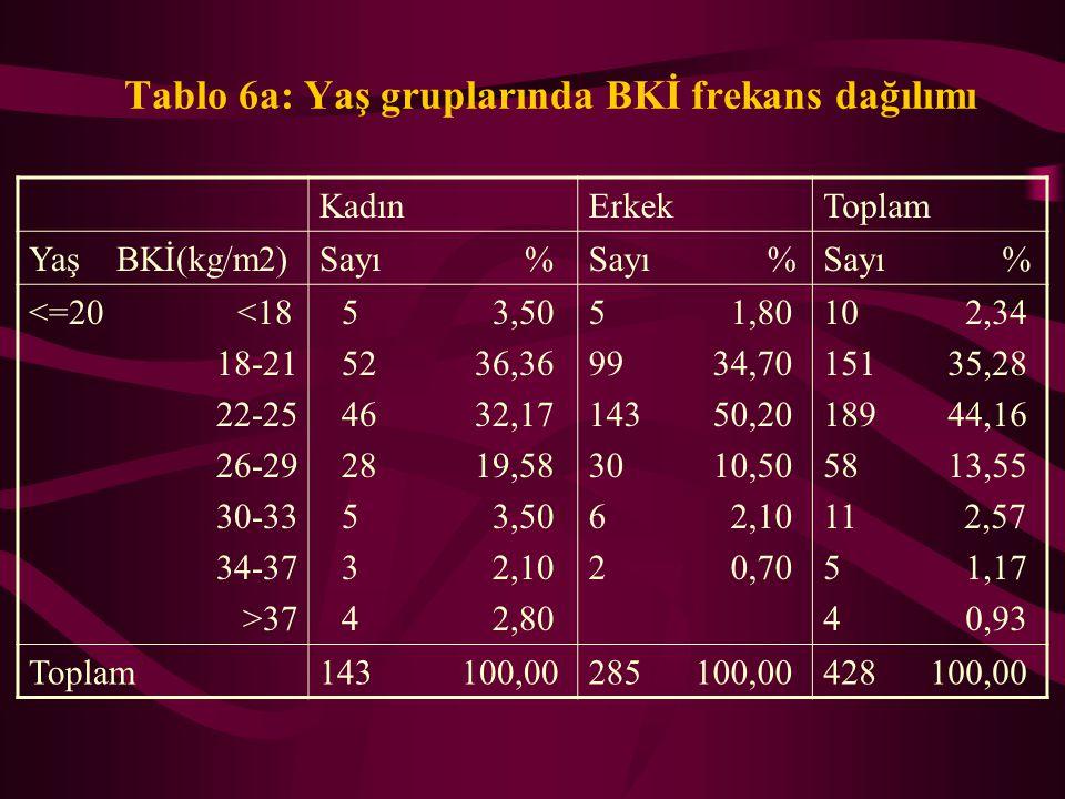 Tablo 6a: Yaş gruplarında BKİ frekans dağılımı