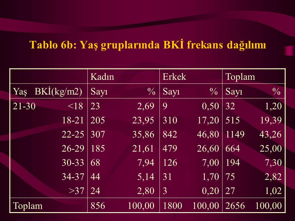 Tablo 6b: Yaş gruplarında BKİ frekans dağılımı