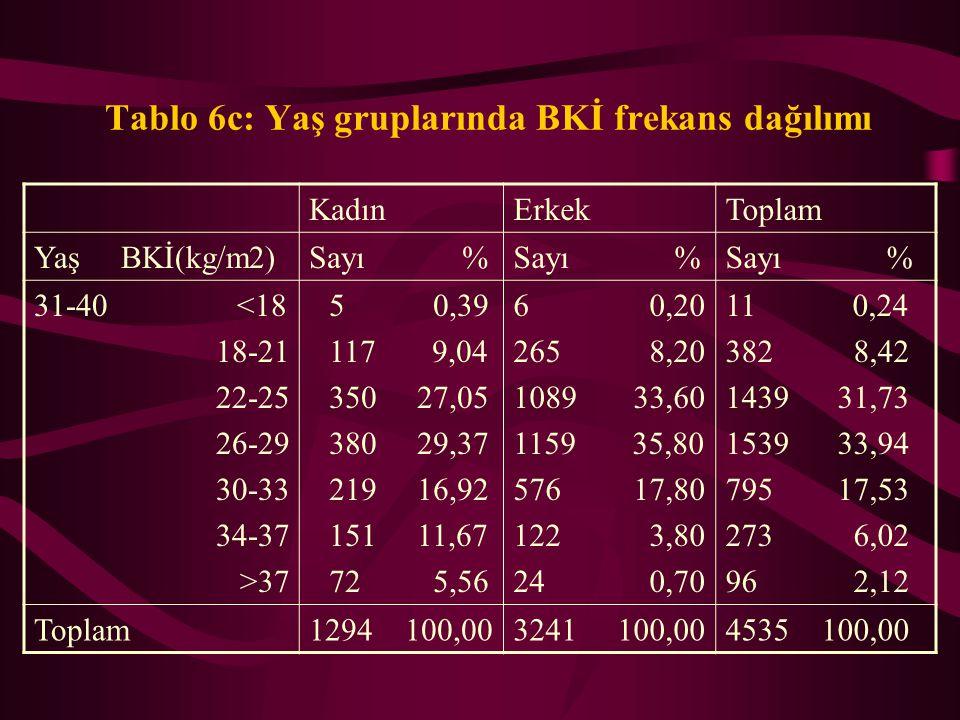Tablo 6c: Yaş gruplarında BKİ frekans dağılımı