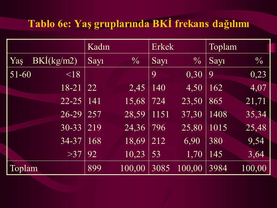 Tablo 6e: Yaş gruplarında BKİ frekans dağılımı