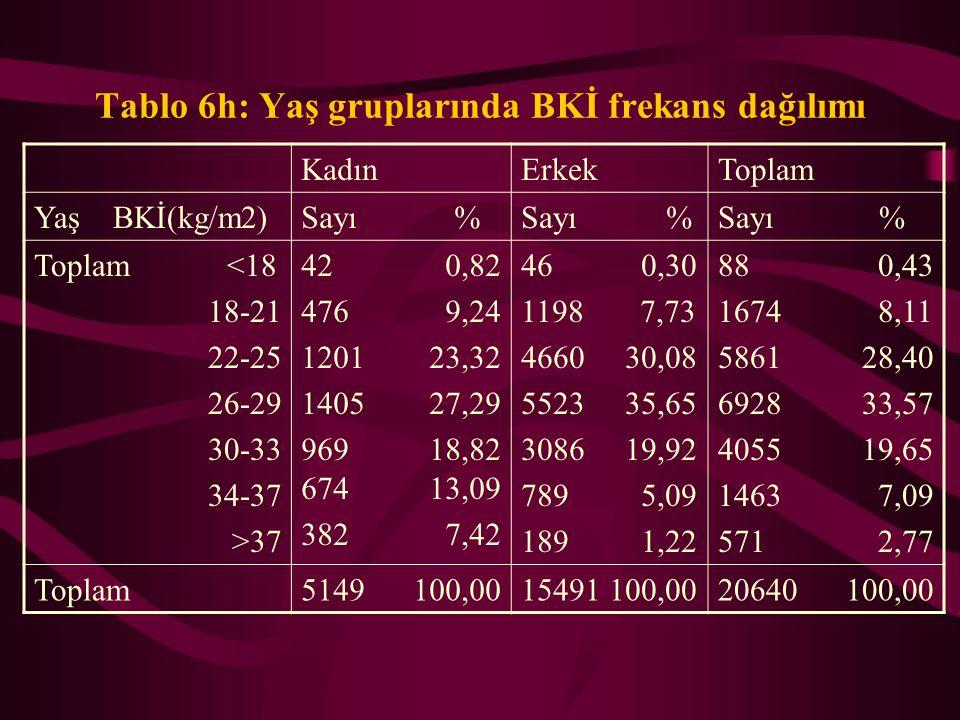 Tablo 6h: Yaş gruplarında BKİ frekans dağılımı