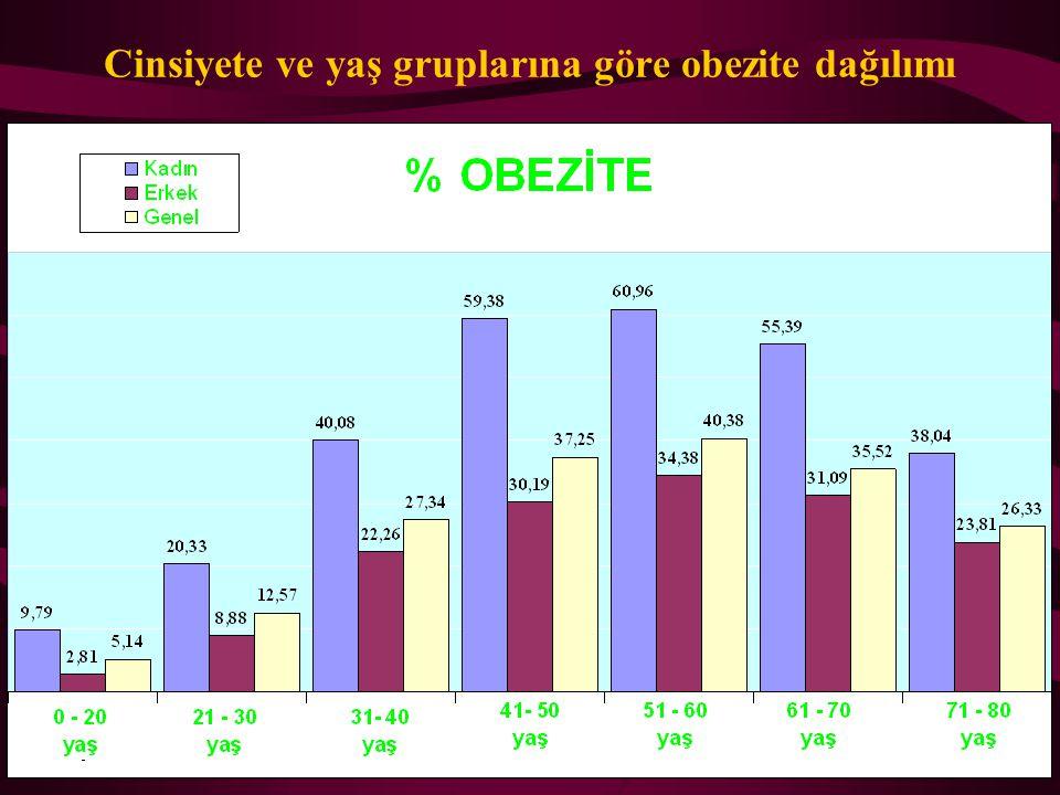 Cinsiyete ve yaş gruplarına göre obezite dağılımı