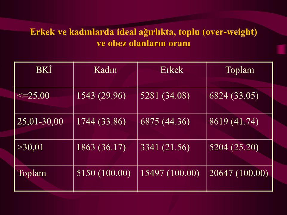 Erkek ve kadınlarda ideal ağırlıkta, toplu (over-weight) ve obez olanların oranı