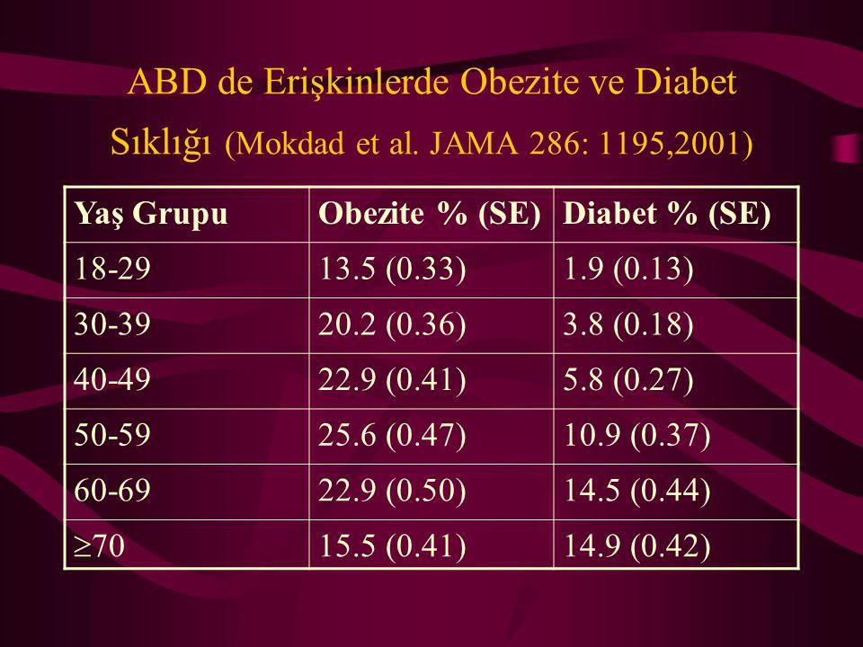 ABD de Erişkinlerde Obezite ve Diabet Sıklığı (Mokdad et al