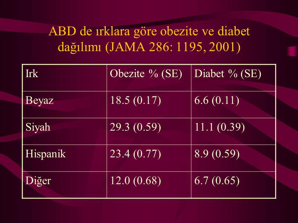 ABD de ırklara göre obezite ve diabet dağılımı (JAMA 286: 1195, 2001)