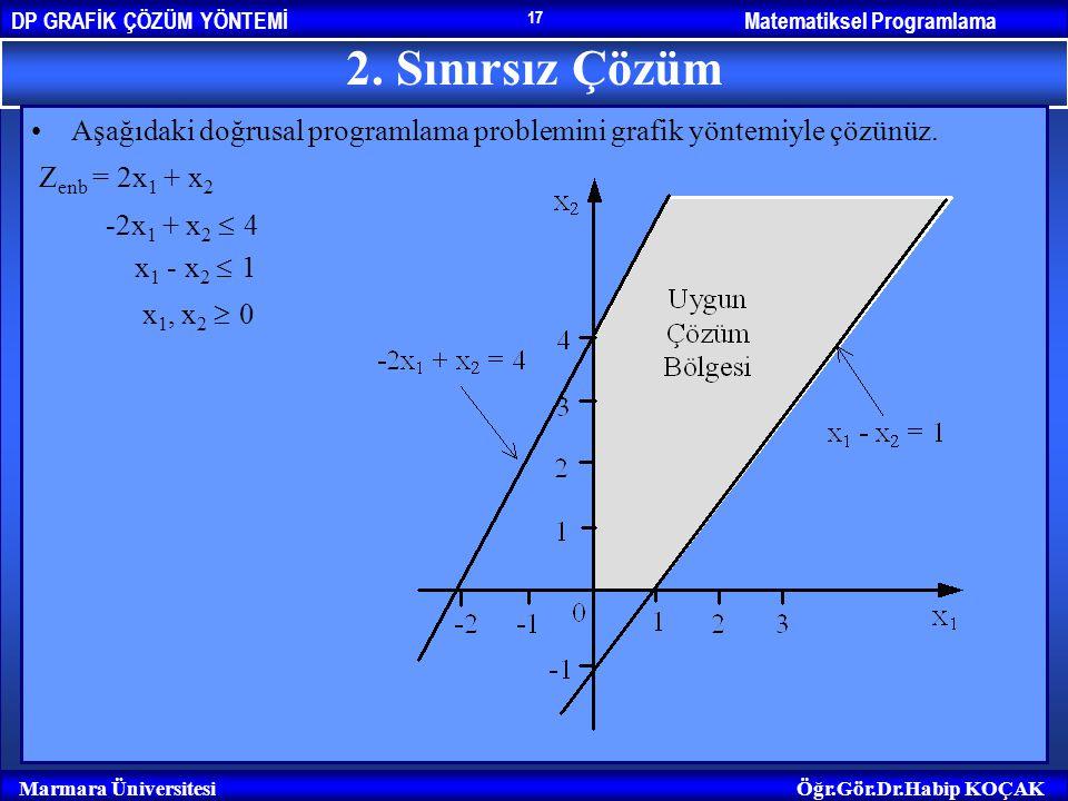 2. Sınırsız Çözüm Aşağıdaki doğrusal programlama problemini grafik yöntemiyle çözünüz. Zenb = 2x1 + x2.