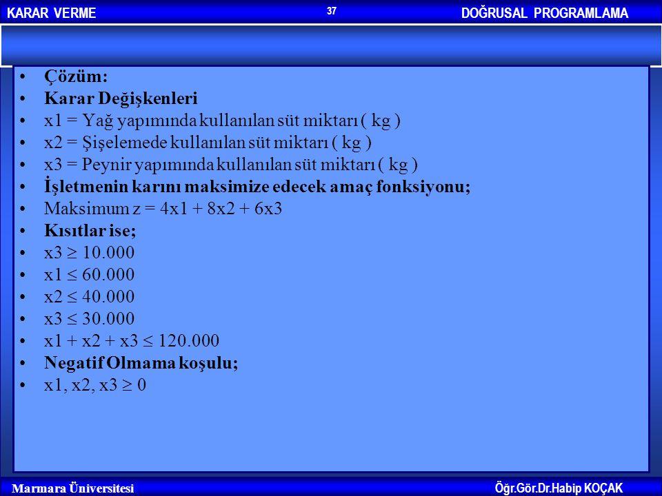 Çözüm: Karar Değişkenleri. x1 = Yağ yapımında kullanılan süt miktarı ( kg ) x2 = Şişelemede kullanılan süt miktarı ( kg )