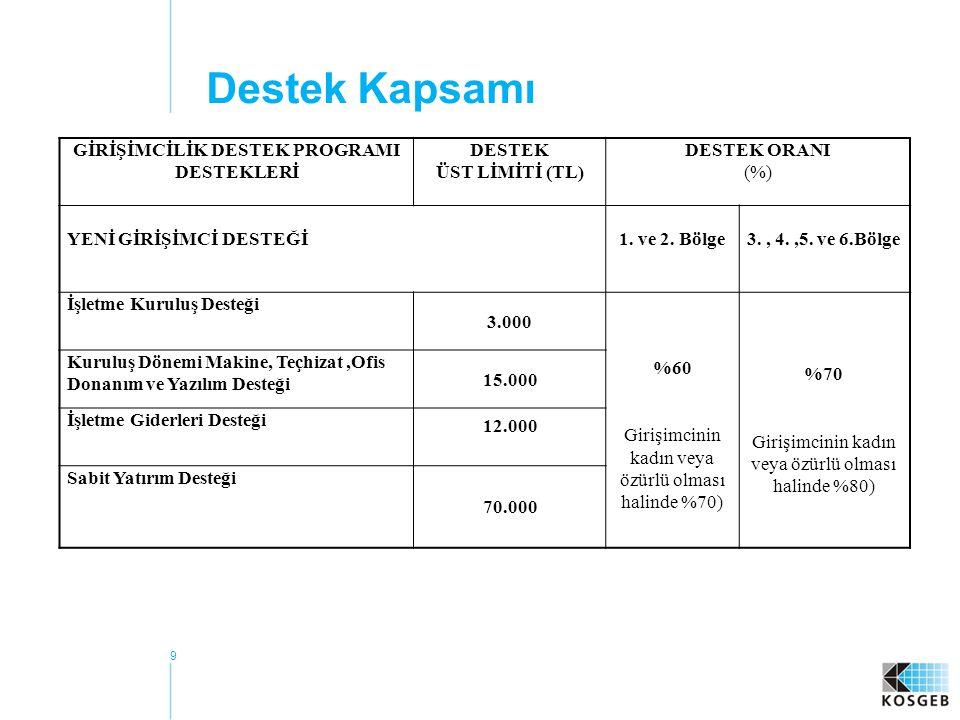 GİRİŞİMCİLİK DESTEK PROGRAMI DESTEKLERİ
