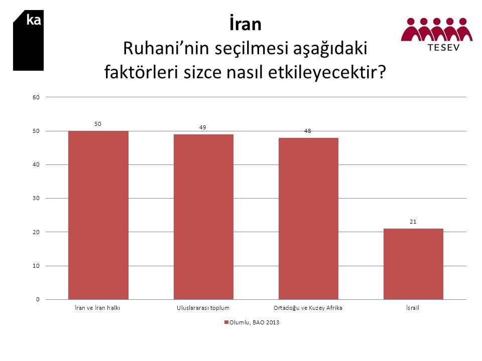 İran Ruhani'nin seçilmesi aşağıdaki faktörleri sizce nasıl etkileyecektir