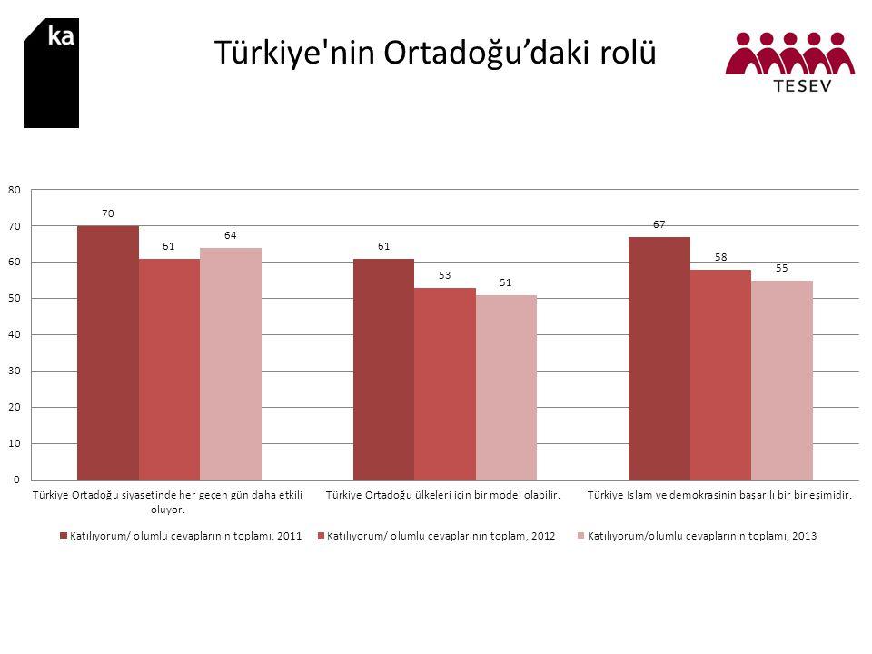 Türkiye nin Ortadoğu'daki rolü