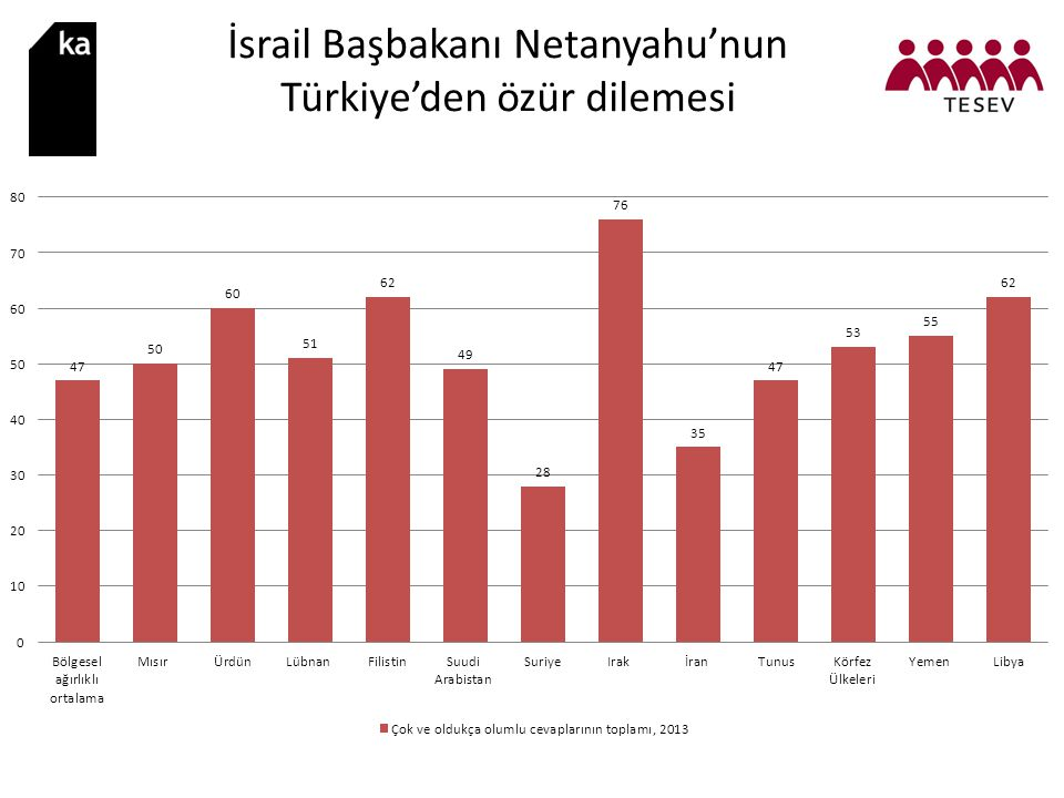 İsrail Başbakanı Netanyahu'nun Türkiye'den özür dilemesi