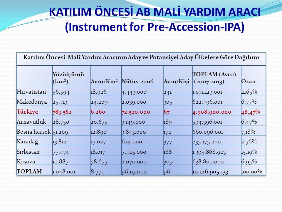 KATILIM ÖNCESİ AB MALİ YARDIM ARACI (Instrument for Pre-Accession-IPA)