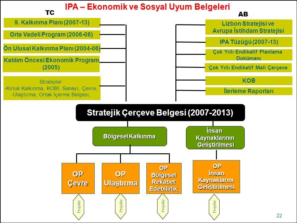 Stratejik Çerçeve Belgesi (2007-2013)