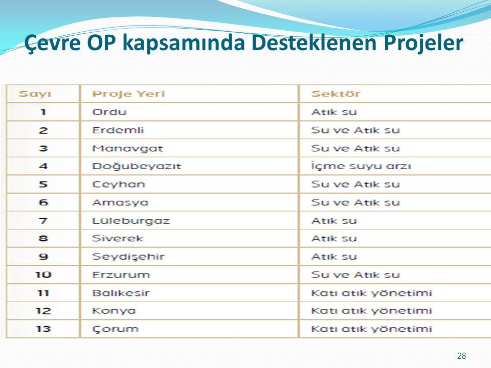 Çevre OP kapsamında Desteklenen Projeler