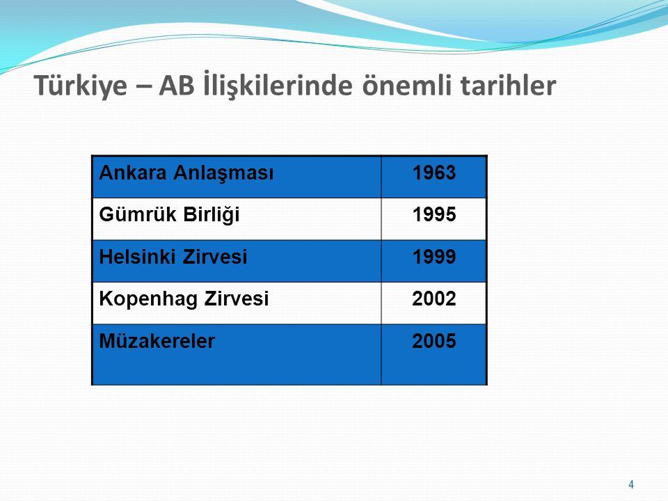 Türkiye – AB İlişkilerinde önemli tarihler