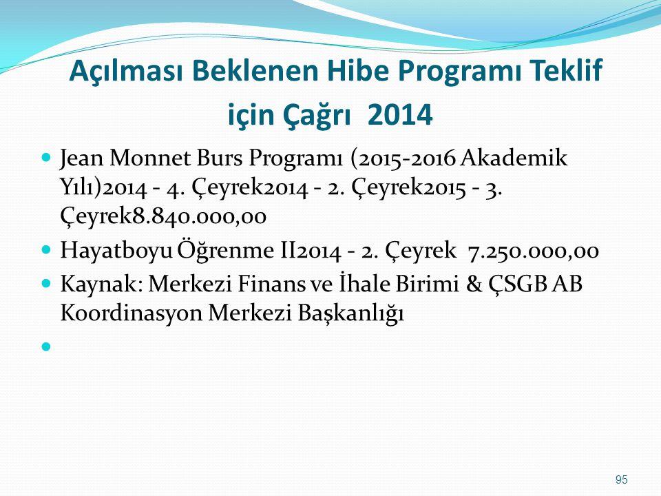 Açılması Beklenen Hibe Programı Teklif için Çağrı 2014