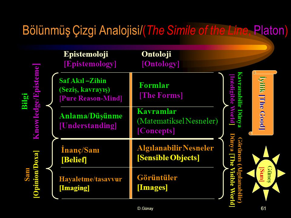 Bölünmüş Çizgi Analojisi/(The Simile of the Line, Platon)