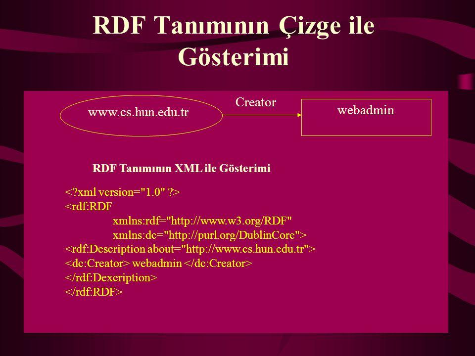RDF Tanımının Çizge ile Gösterimi