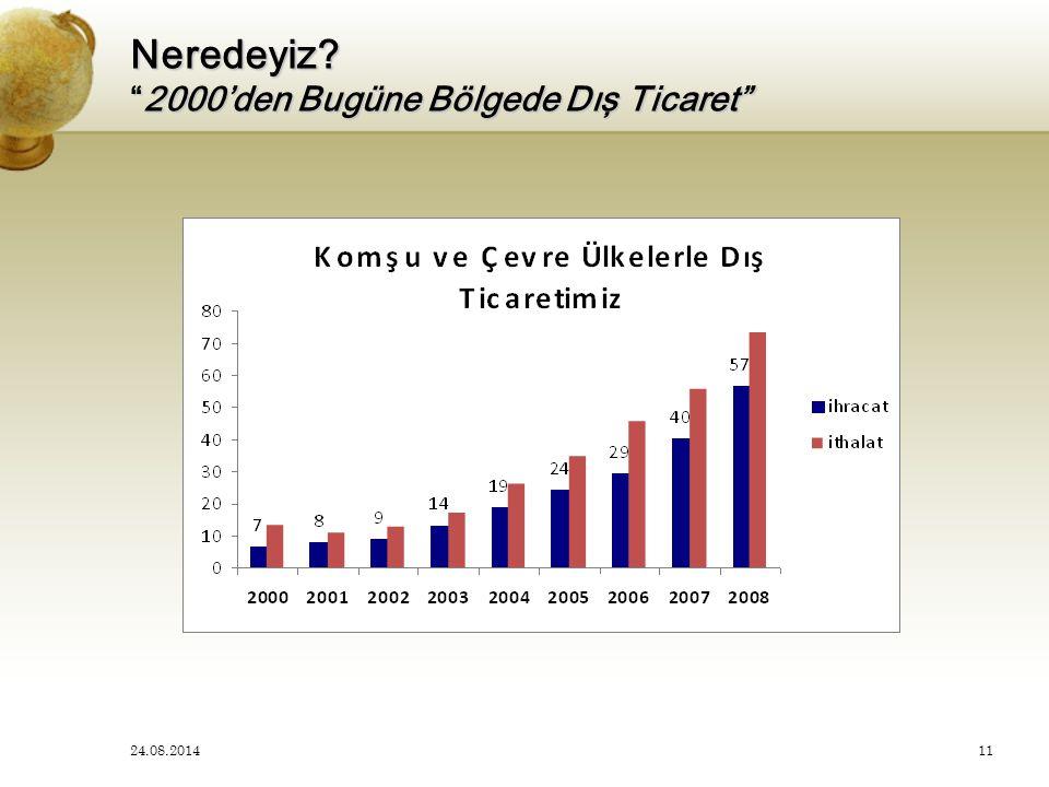 Neredeyiz 2000'den Bugüne Bölgede Dış Ticaret