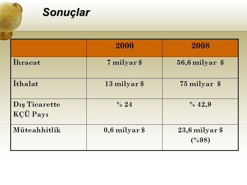 Sonuçlar 2000 2008 İhracat 7 milyar $ 56,6 milyar $ İthalat