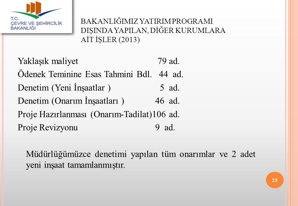 BAKANLIĞIMIZ YATIRIM PROGRAMI DIŞINDA YAPILAN, DİĞER KURUMLARA AİT İŞLER (2013)