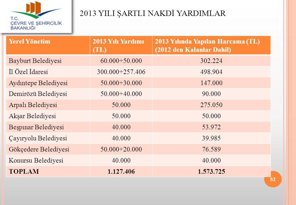 2013 YILI ŞARTLI NAKDİ YARDIMLAR