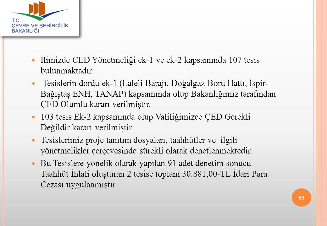 İlimizde CED Yönetmeliği ek-1 ve ek-2 kapsamında 107 tesis bulunmaktadır.