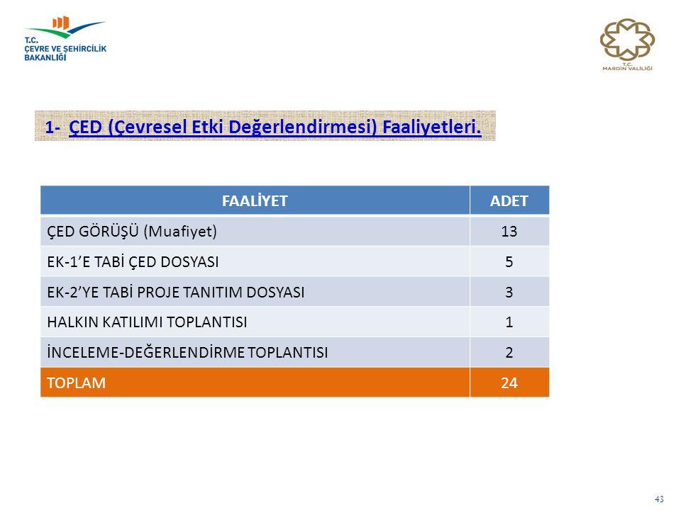 1- ÇED (Çevresel Etki Değerlendirmesi) Faaliyetleri.