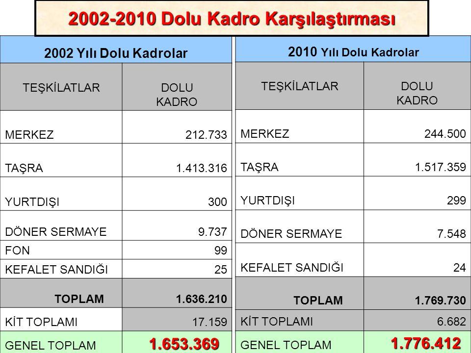 2002-2010 Dolu Kadro Karşılaştırması